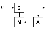 self-organising circuit
